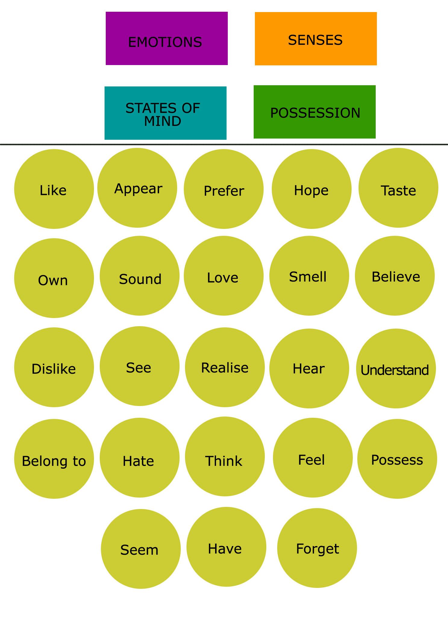 stative verb, belajar bahasa inggris, belajar stative verb, kursus bahasa inggris privat denpasar